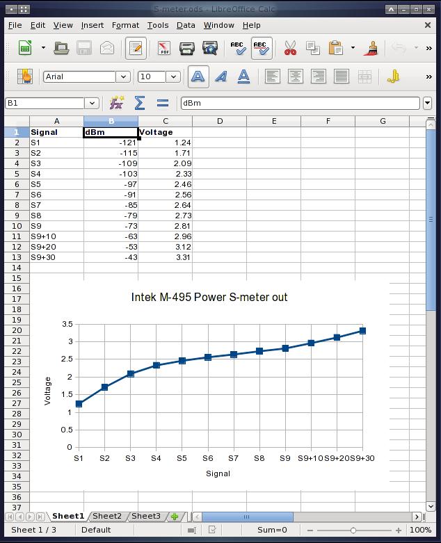S-meter curve